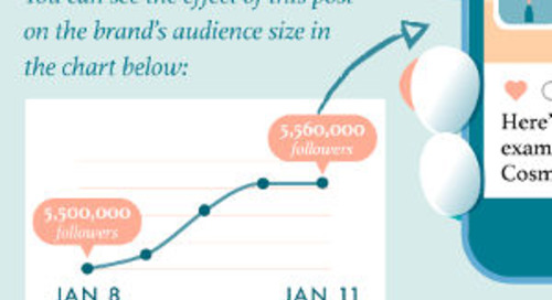 23 Ideas for Marketers Wondering What to Post on Instagram [Infographic]