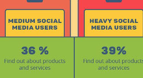 Social Media as the New E-Commerce Platform [Infographic]
