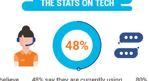Customer Relationships in the Age of Technology [Infographic]