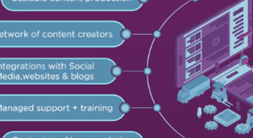 How to Choose a Content Marketing Platform or Marketplace (And What's the Difference?) [Infographic]