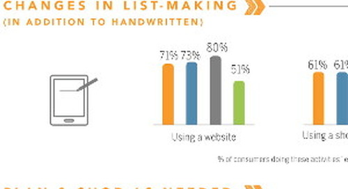 Always On: How Modern Life Has Changed Shopping and Coupons [Infographic]