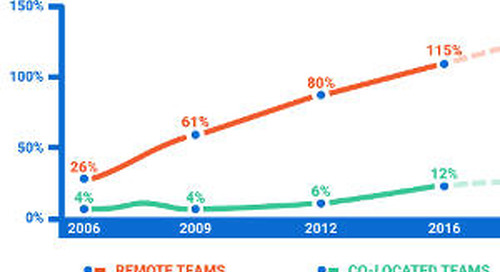 Remote-Team Collaboration: Pros, Cons, Tools, and the Problems It Solves [Infographic]