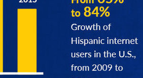 Spanish in the US: An Opportunity for Marketers [Infographic]