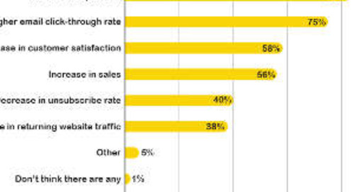 Seven Ways to Increase Email Open and Clickthrough Rates [Infographic]