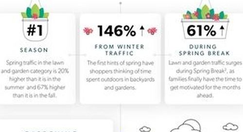 Four Things Marketers Can Learn From Spring Shopping Behavior [Infographic]