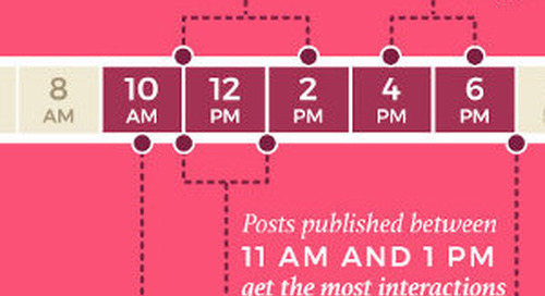 The Best Days and Times to Post on Social Media [Infographic]