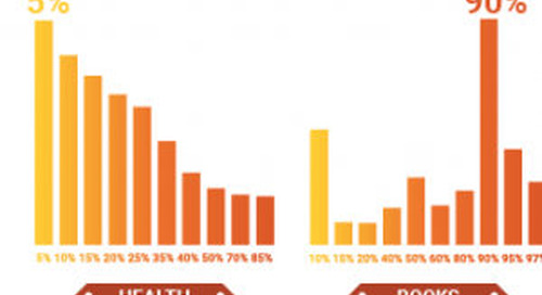 Five Myths About PPC... Busted! [Infographic]