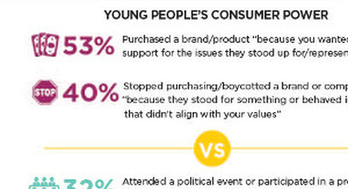 Brands and Social Change: What Young People Want [Infographic]