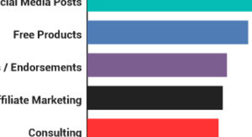 Marketers Should Know: How Influencers Generate Revenue [Infographic]