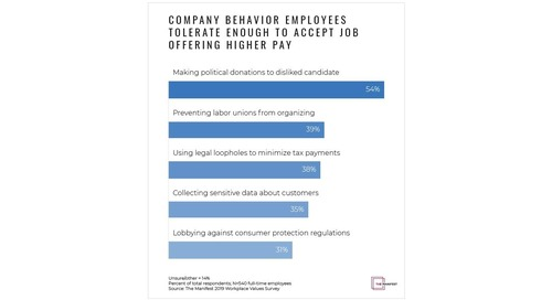 The Company Behaviors That Employees Won't Tolerate