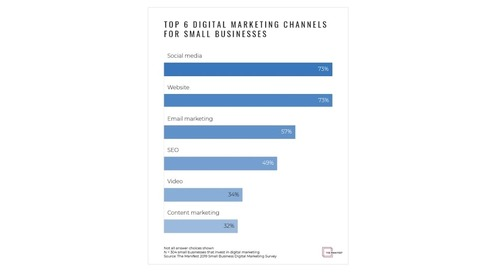 The Six Most Popular Digital Marketing Channels With Small Businesses