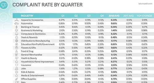 Email Spam Benchmarks for 27 Industries