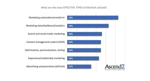 The Most Effective Marketing Technologies