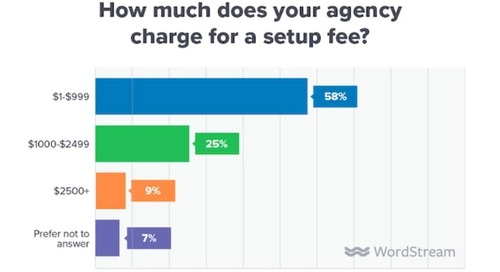 Agency Pricing Trends for Paid Search Services