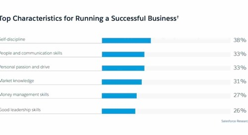 The Top Characteristics of Successful SMB Leaders