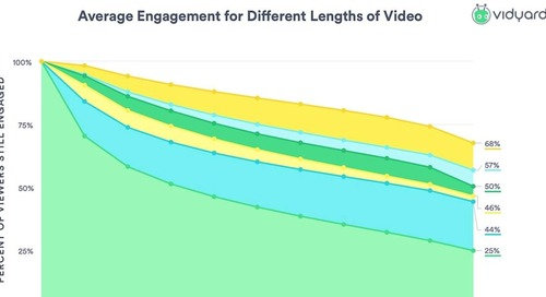 Brand Video Benchmarks: Length and Engagement Trends