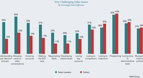 The Top Challenges Facing Sales Teams