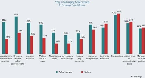 The Top Challenges Facing Sales Teams