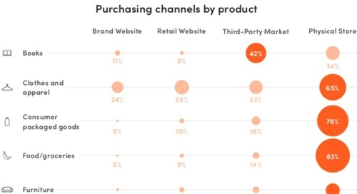 Shopping in 2019: Online and In-Store Retail Trends