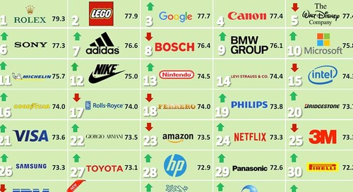 The Personality Traits of the Most Reputable Brands