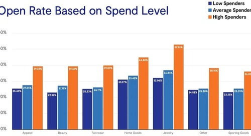 Retail Email Engagement and Spend Level: A Correlation