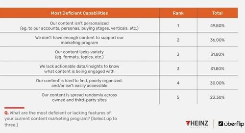 The Biggest Deficiencies of B2B Content Marketing Programs