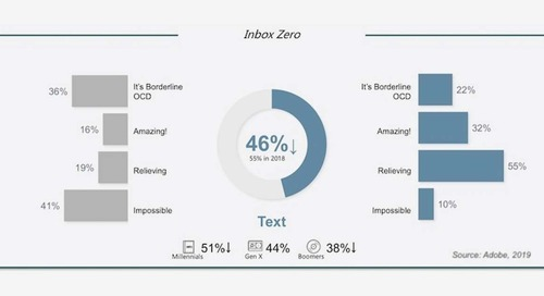 Work Email Behavior: Time, Inbox, and Usefulness Trends