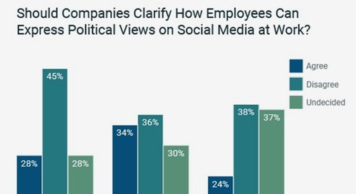 Politics, Social Media, and Work: How Attitudes Vary Among Generations