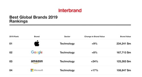 The 10 Most Valuable Global Brands