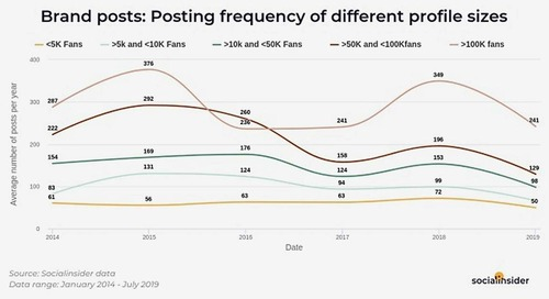 Brand Posts on Instagram: Engagement and Frequency Trends