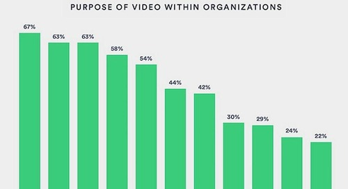 B2B Video Content: Top Goals, Formats, Channels, and Challenges