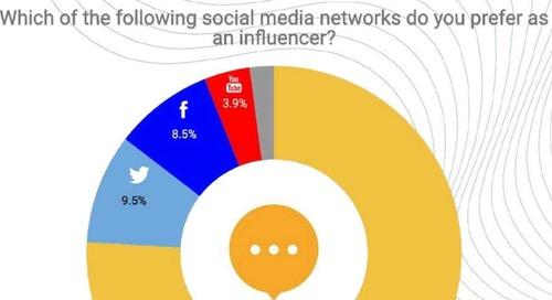 Micro-Influencer Trends: Platform, Format, and Compensation Preferences