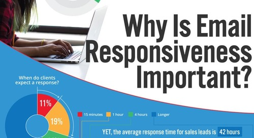 Email Responsiveness: Build Trust, Sell More (And More Often) [Infographic]