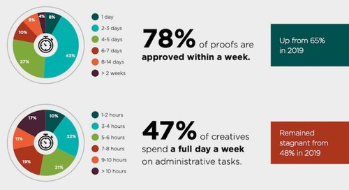 The Top Challenges Facing Creative Teams That Develop Content
