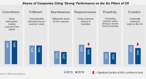 CX in B2B Marketing: Top-of-Mind Strategy in 2020