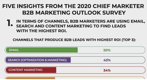 B2B Senior Marketer Survey: The Most Effective Approaches for 2020 [Infographic]