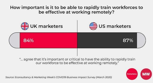 Less Creativity, More Efficiency: How Operating Remotely Affects Marketers' Work