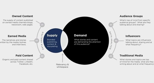 Brand Relevance: How to Identify Untapped Opportunity