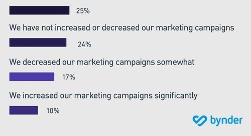 How COVID-19 Is Impacting Marketers' Branding Strategies