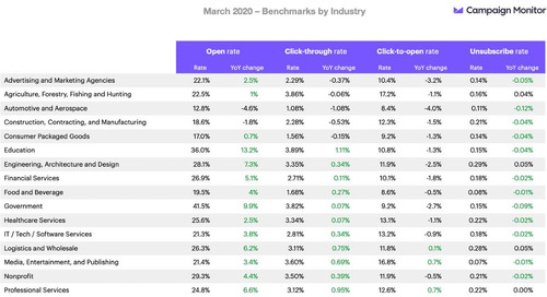 How COVID-19 Affected Email Benchmarks in 19 Industries in Spring 2020