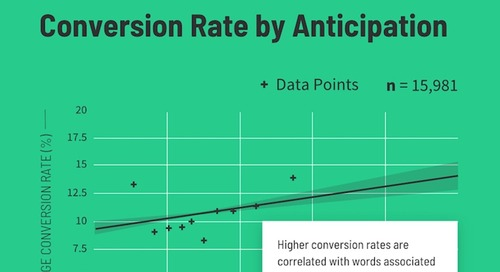How Readability and Word Choice Impact E-Commerce Landing Page Conversion Rates