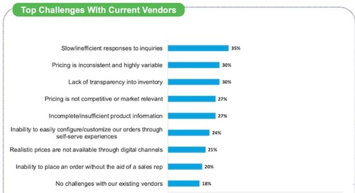 B2B Buyers' Top Challenges With Their Current Vendors