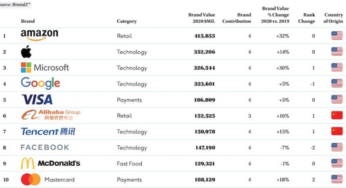 The 10 Most Valuable Global Brands in 2020
