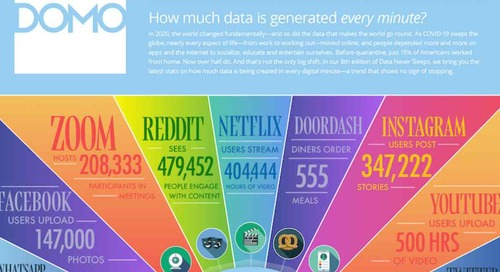 The Stunning Amount of Data Generated Online Every Minute [Infographic]
