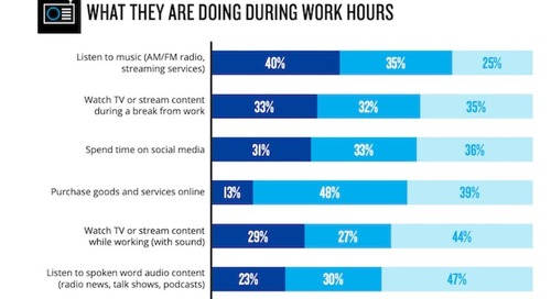 Listen While You Work: The Media Habits of Remote Employees