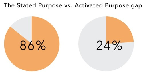 The 'Purpose Gap' Facing Many B2B Brands
