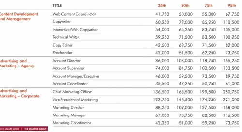 2021 Salary Guide: Pay Forecasts for Marketing, Advertising, and PR Positions