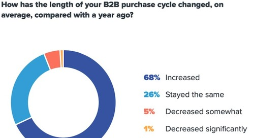How the B2B Purchase Process Has Changed in 2020