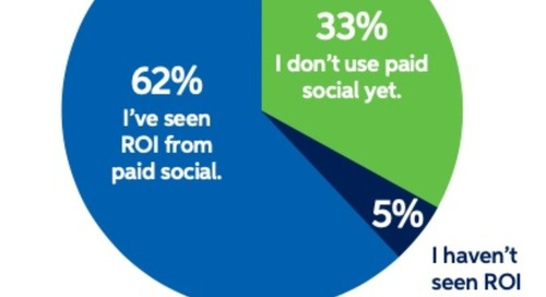 The Social Networks Used Most by B2B Marketers