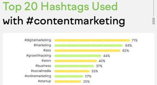The Top 20 Content Marketing Hashtags, Topics, and Searches